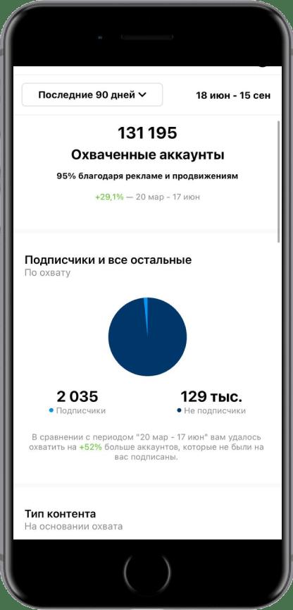 Увеличение охватов и подписчиков